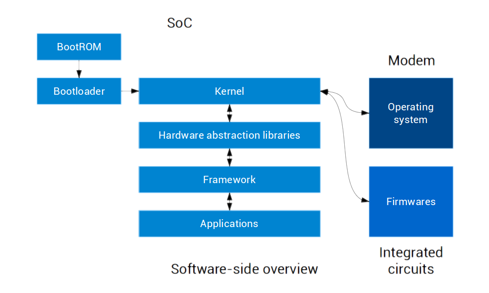 Software-side overview